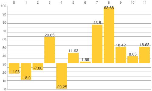 NY金・プラチナ・銀と原油、為替、主要株価指数の騰落率比較チャート:2015年から2019年8月23日までの騰落率